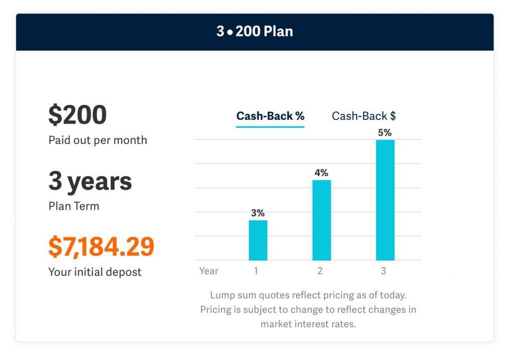 Get Rewarded to Budget - Finances Demystified Blog